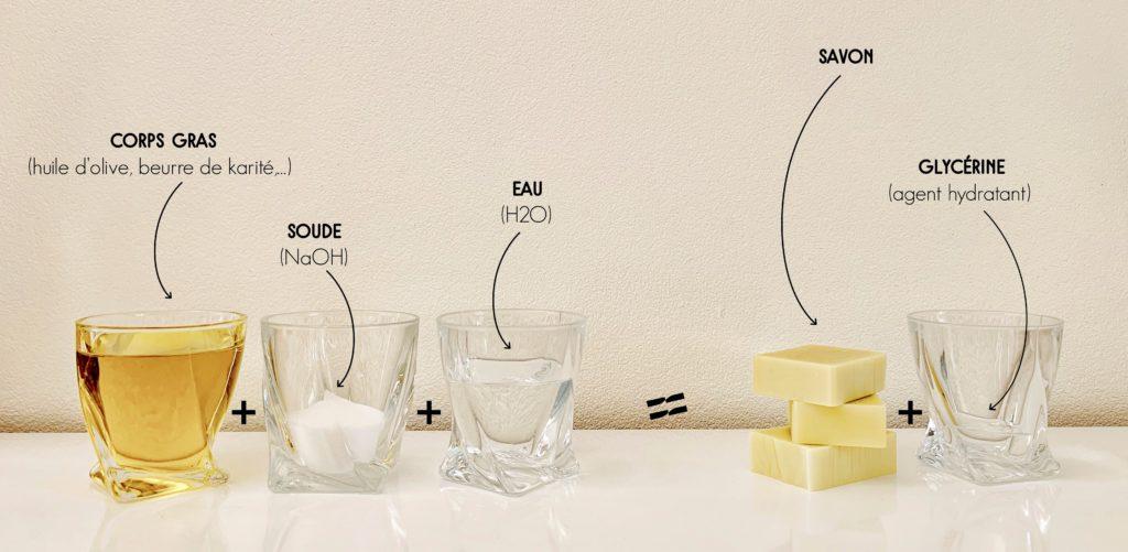Savonnerie-la-limoniere-Process-SAF